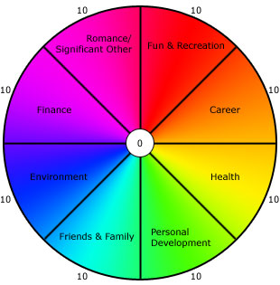 The wheel of life for Buddhist wheel of life template